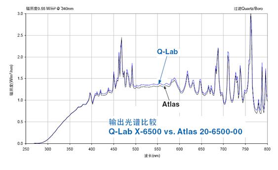 Atlas Ci4000氙灯老化测试仪与q-lab的比较