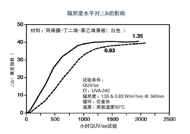 辐照度水平的影响