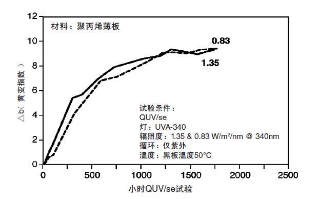 辐照度水平对的影响