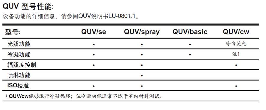 各型号QUV紫外老化试验箱对比