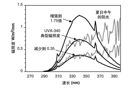 UVA-340灯管的不同辐照度